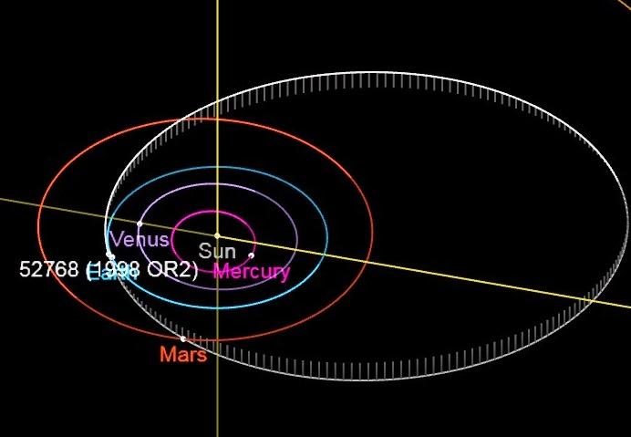 2,5 километровый астероид 52768 1998 OR2 пролетит мимо Земли к Марсу 29 апреля. Орбита Земли обозначена голубым, астероида - белым