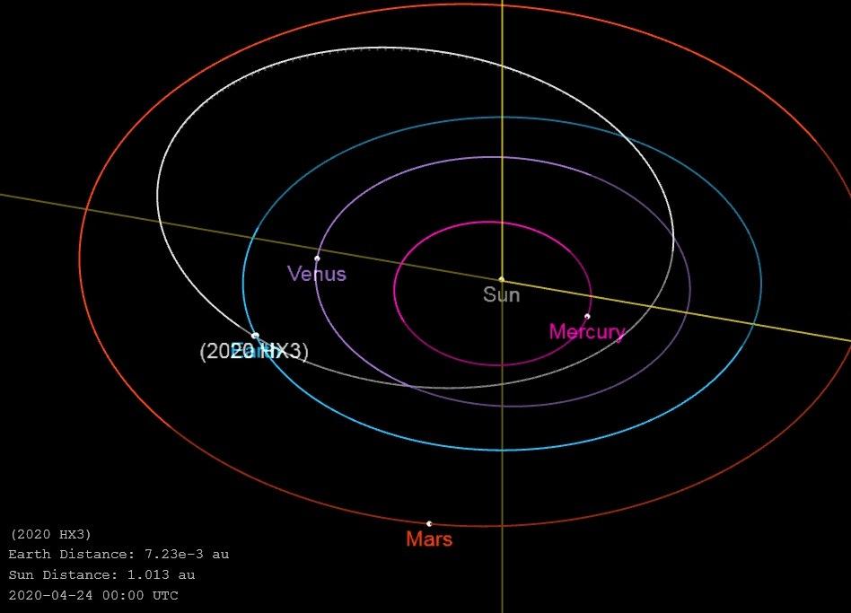 Белым обозначена орбита астероида, голубим - Земли. | Иллюстрация: NASA
